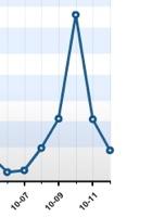 Week Graph